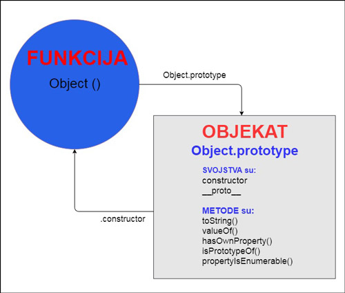 funkcija objekt