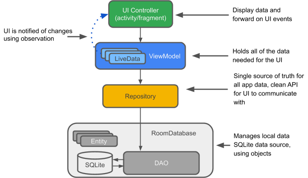 room and MVVM diagram