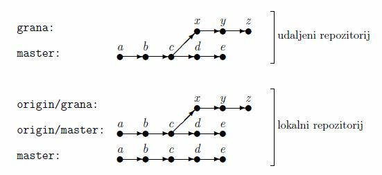 kloniranje grana1