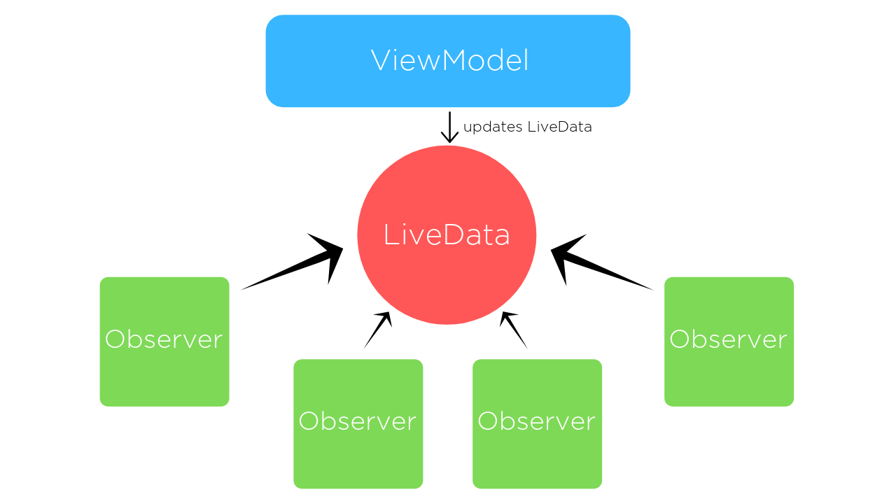 mediator_live_data_diagram