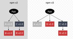 npm3 dependecies tree small