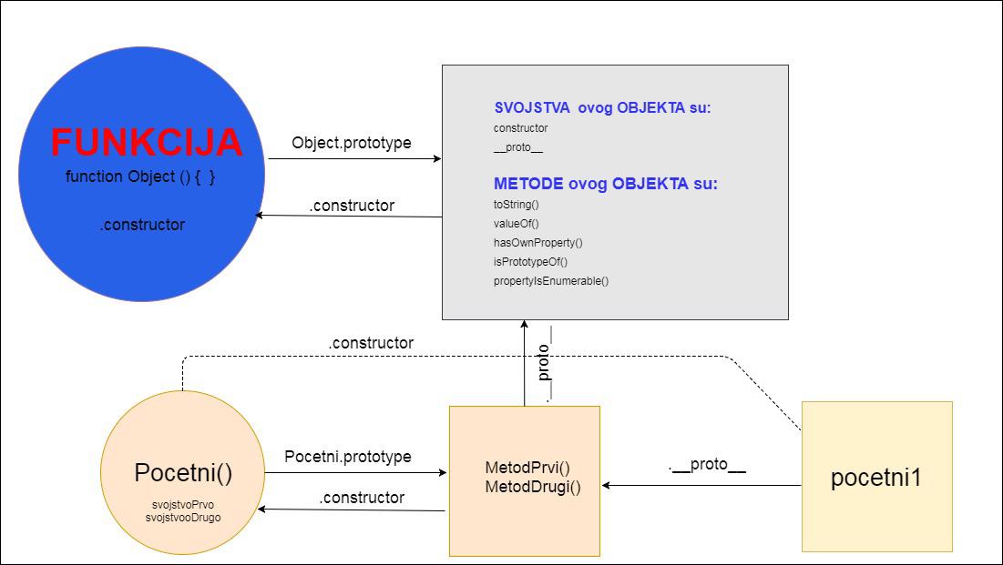 prototype dijagram 1