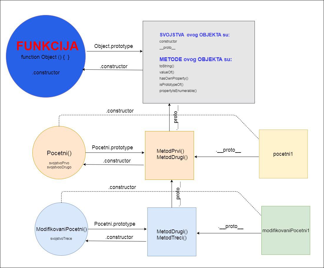 prototype dijagram 2