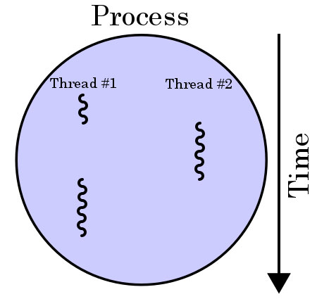 thread diagram